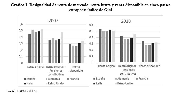 Gráfico 1. Desigualdad de renta de mercado, renta bruta y renta disponible