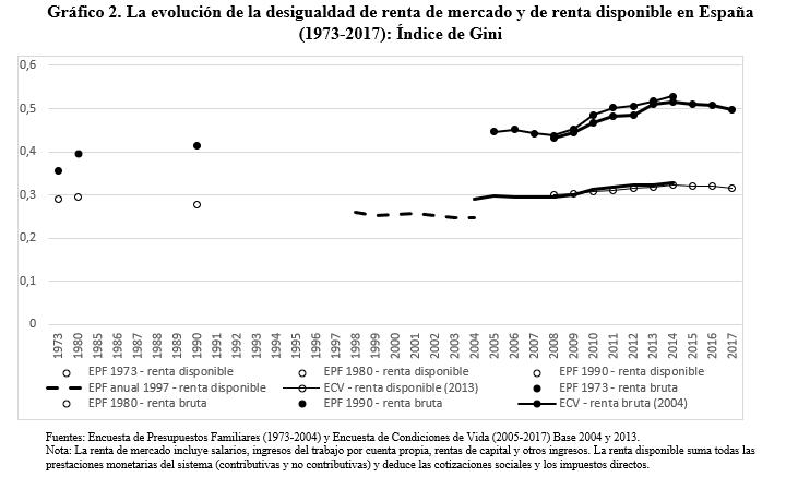 Gráfico 2. La evolución de la desigualdad de renta de mercado y de renta disponible